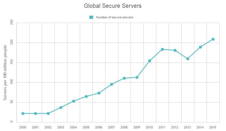 global-secure-servers-2018
