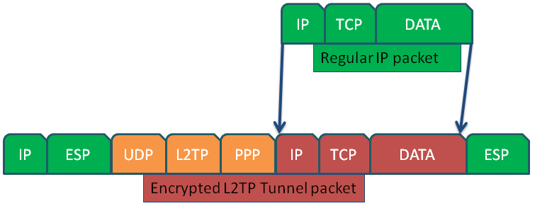 l2tp-packet-encryption