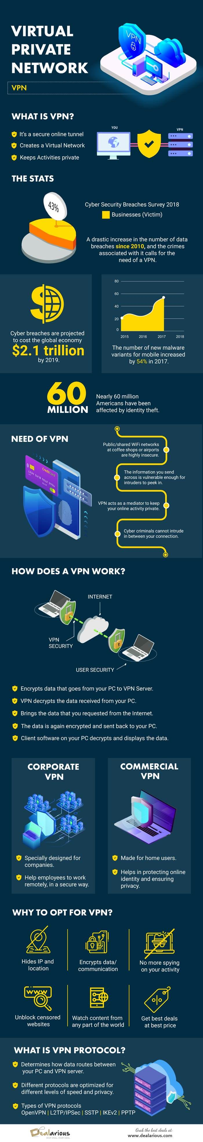Infographics- how a vpn works